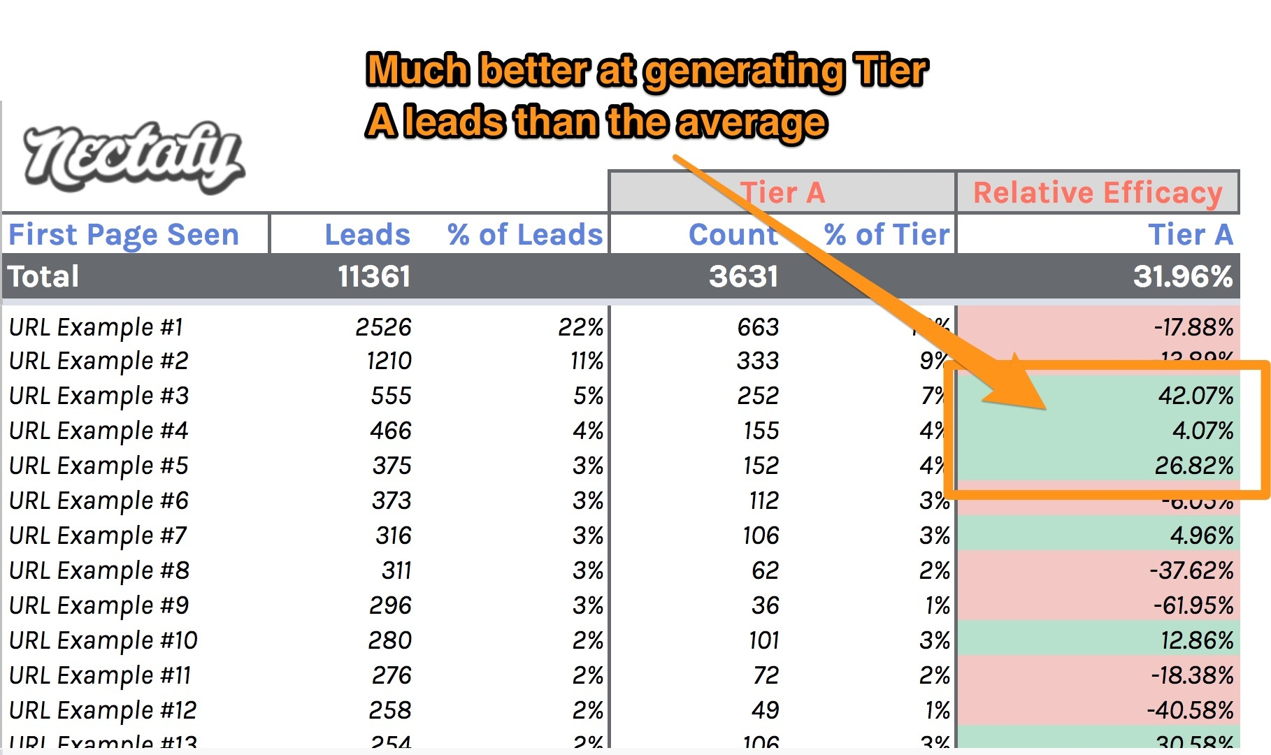 Spreadsheet template showing which posts are generating high quality leads