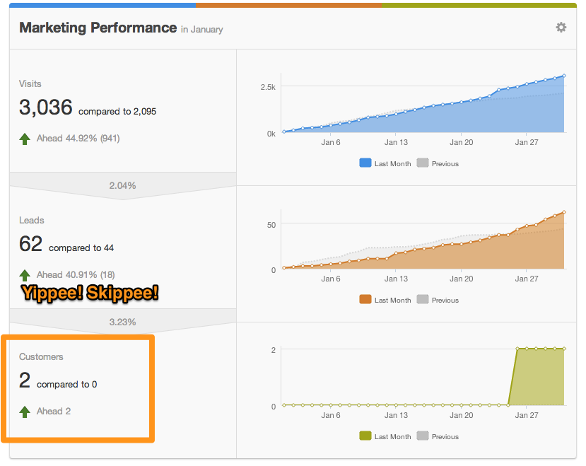 HubSpot Dashboard - Include Offline Sources