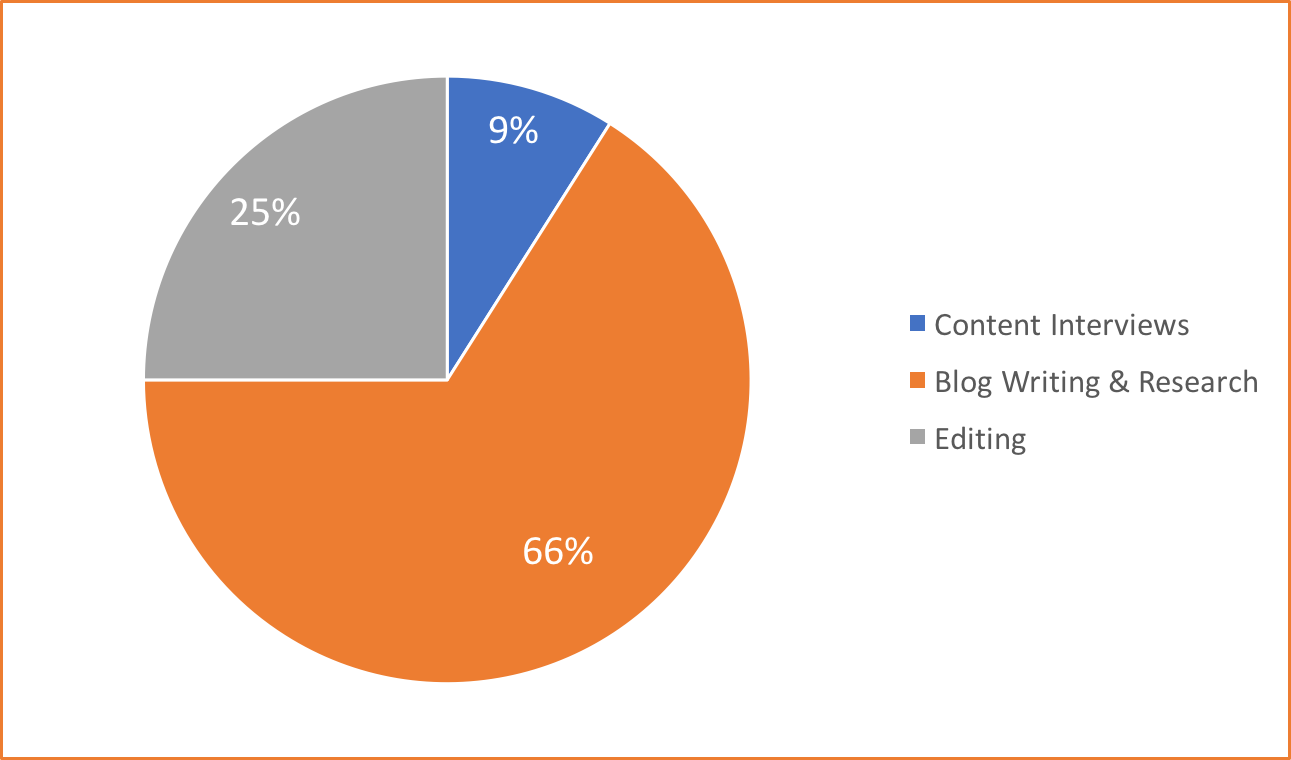 How Long Does It Take To Write A Blog Post-Nectafy - PieChart