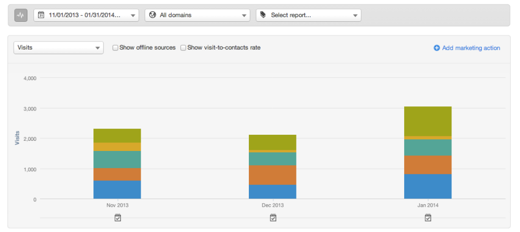 HubSpot Reviews & Results - Month to Month traffic