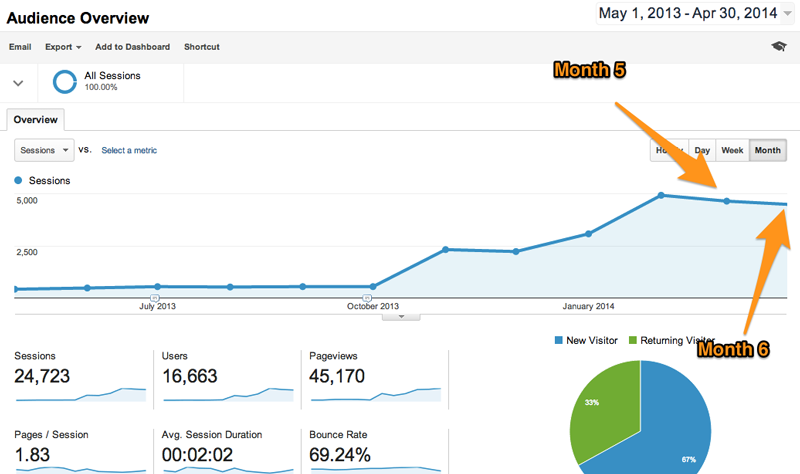 HubSpot Visits Traffic - Months 5 & 6