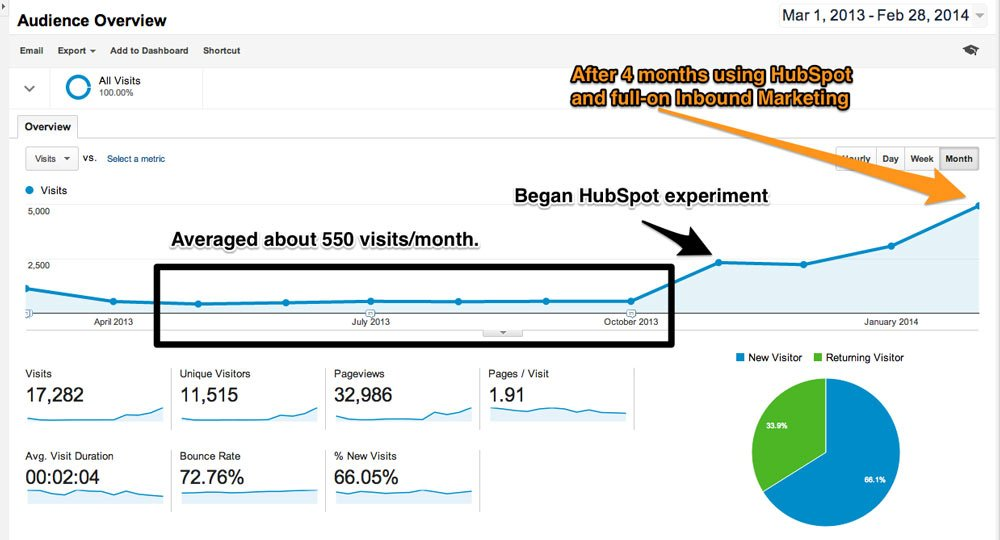 Google Analytics - Visits - HubSpot After 4 Months