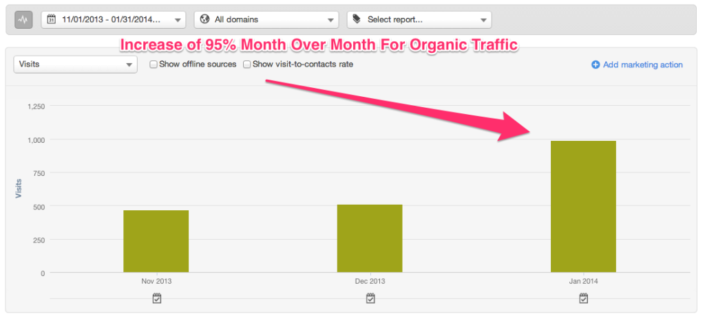 HubSpot - Organic Traffic - January 2014