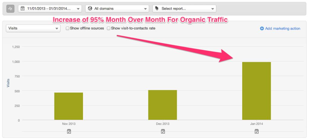 HubSpot - Organic Traffic - January 2014