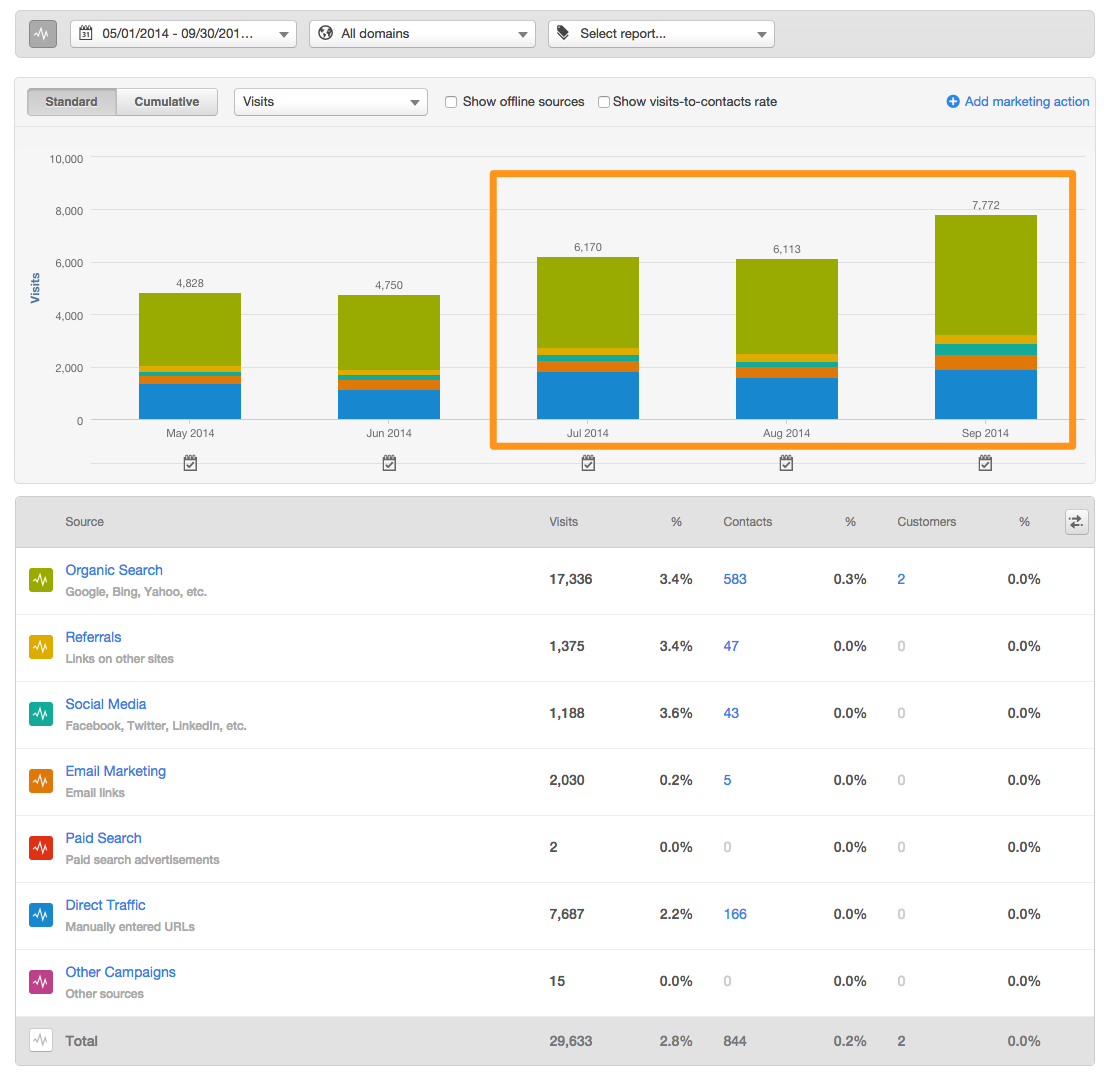 Visits - July - September 2014 - HubSpot Reports