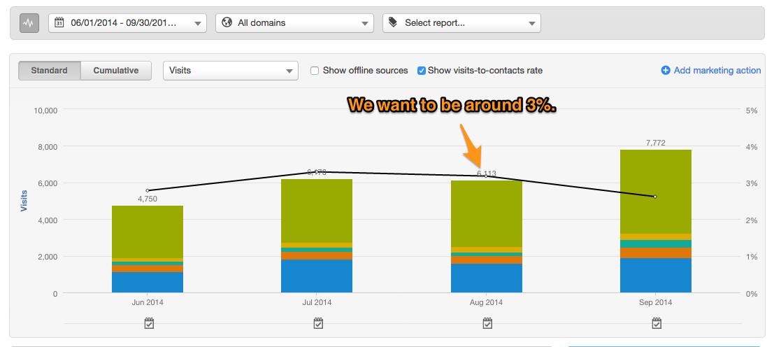 Visits-to-Contact Rates - HubSpot