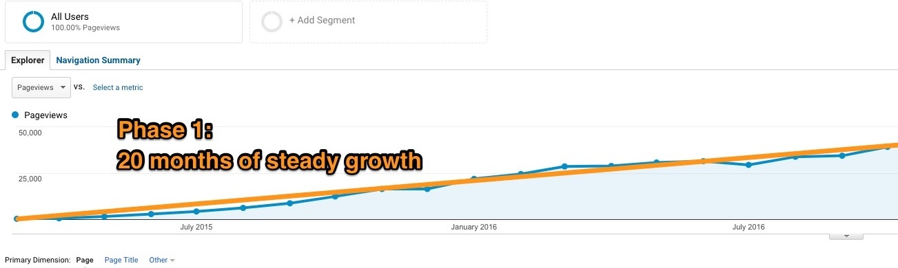 Blog phase 1: 20 months of steady growth
