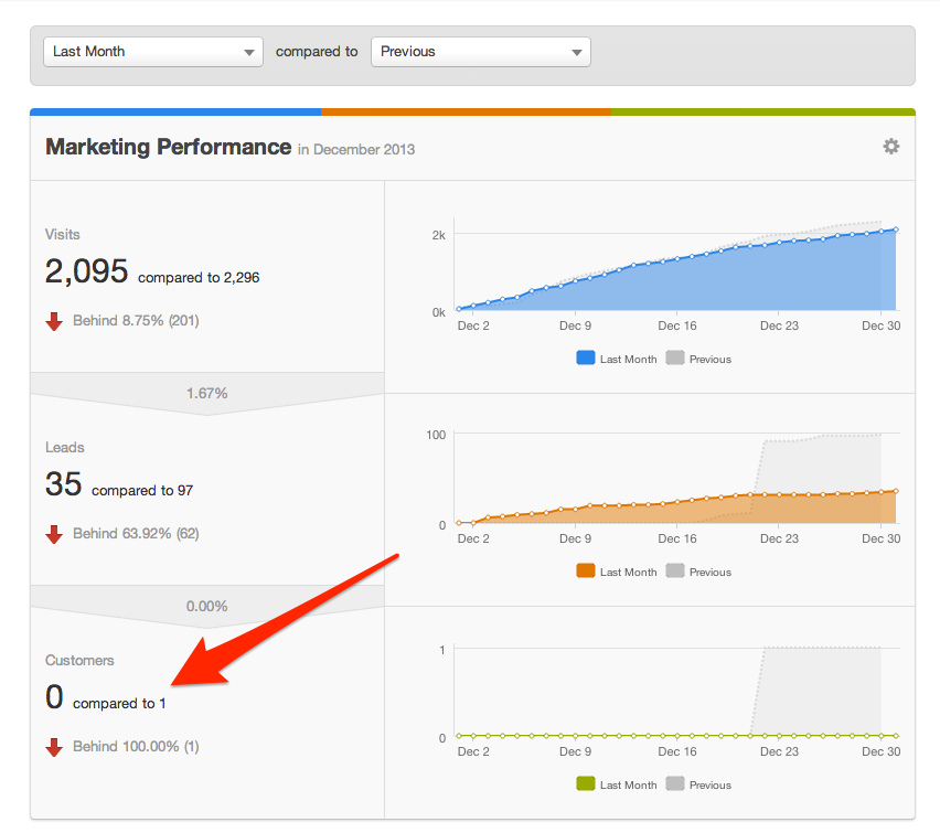 Reporting customers in previous month - HubSpot review