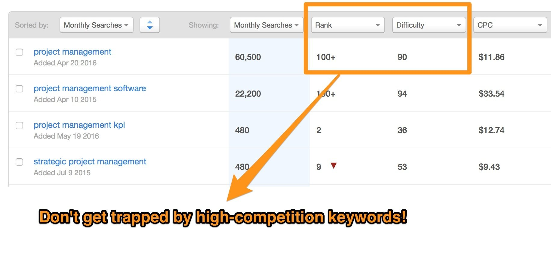 Competitive keywords