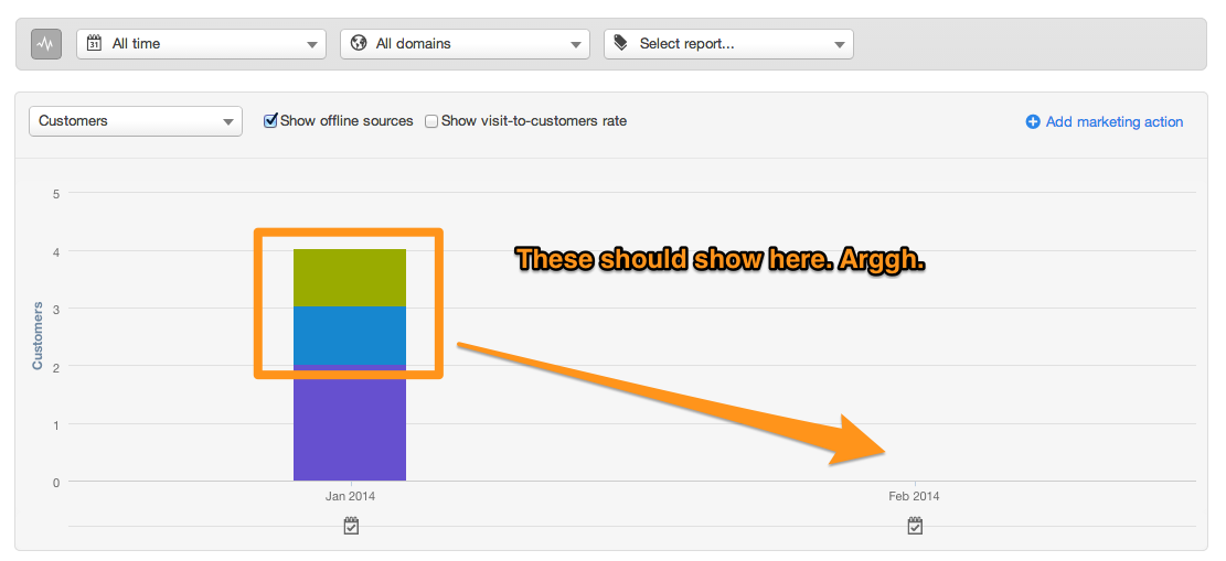 Customer Report - February 2014- HubSpot
