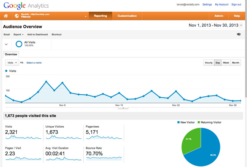 First month traffic on HubSpot