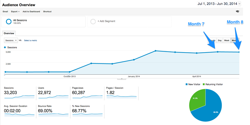 Visits - Google Analytics - May - June