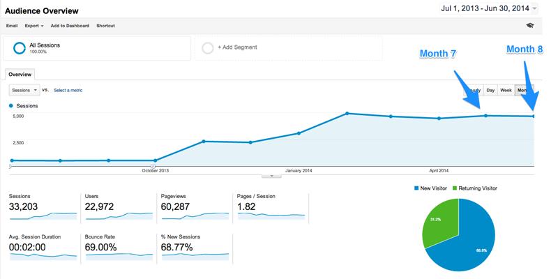Visits - Google Analytics - May - June