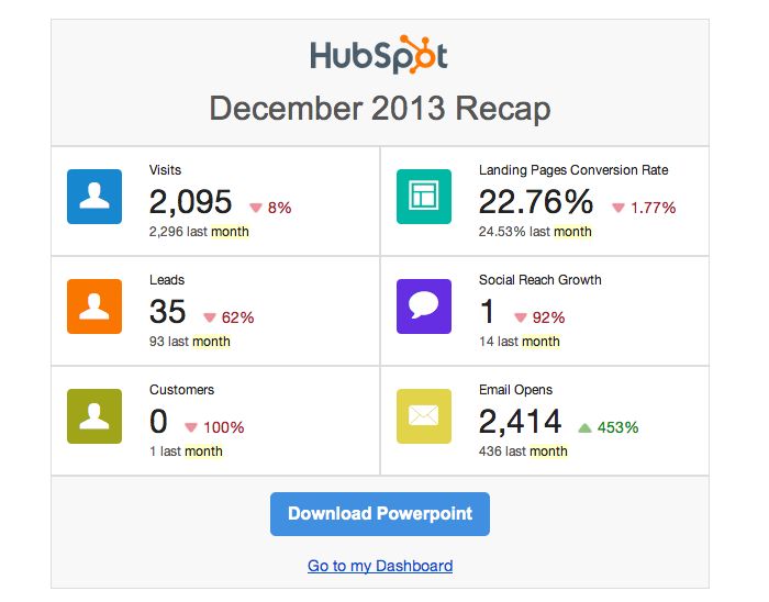 Email Monthly Report - HubSpot Review