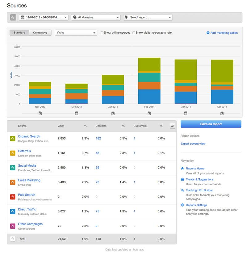 HubSpot Results - Months 5 & 6