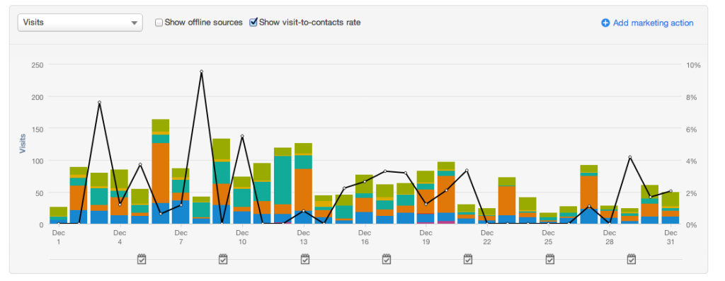 Visit-to-contact rate in HubSpot