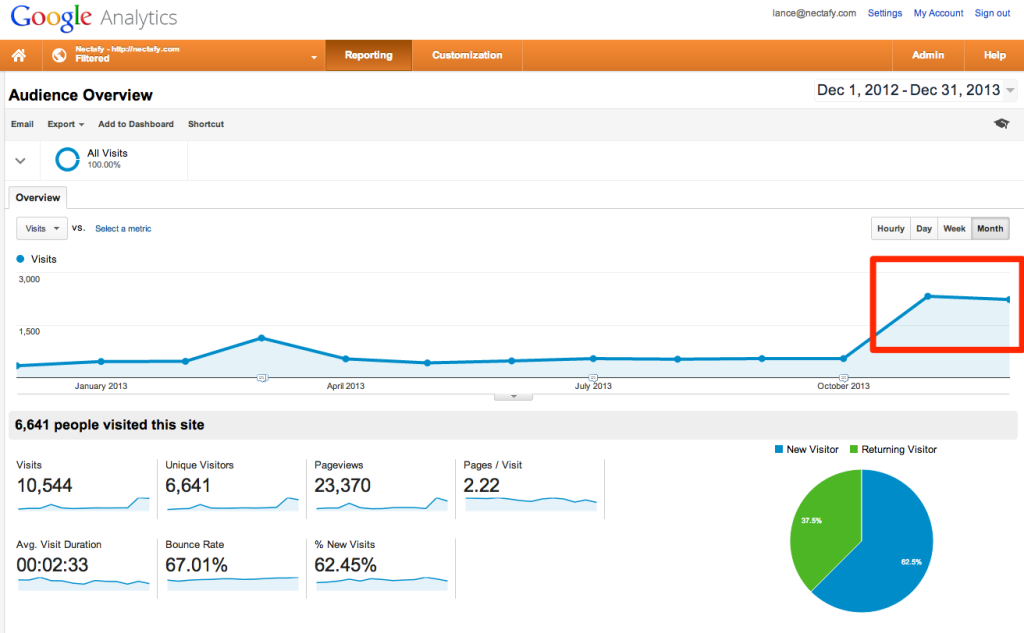 Google Analytics - Unique Visits