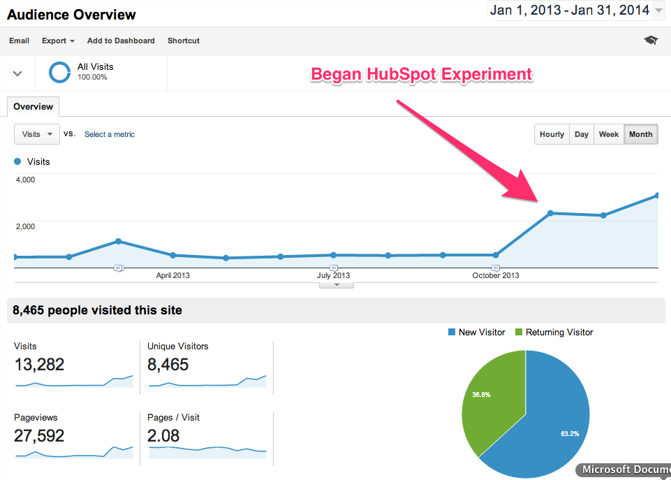 Google Analytics - Annual Report - HubSpot Review - January 2014