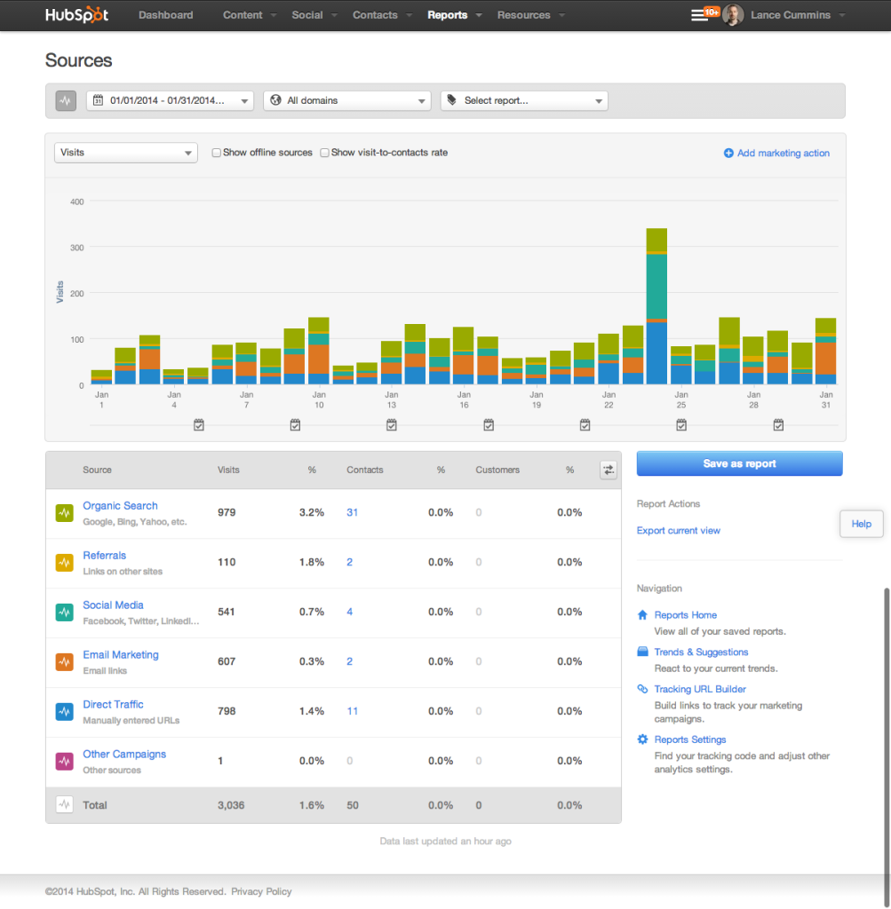 All Visits - January 2014 - HubSpot Reviews