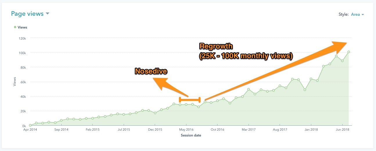 Story #1 - Regrowth of 25K-100K monthly views