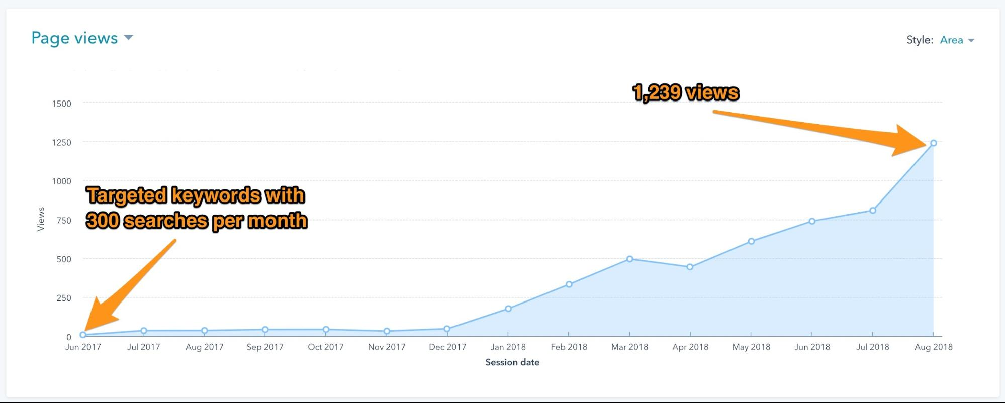 Page views for BalancedBack's™ comparison post