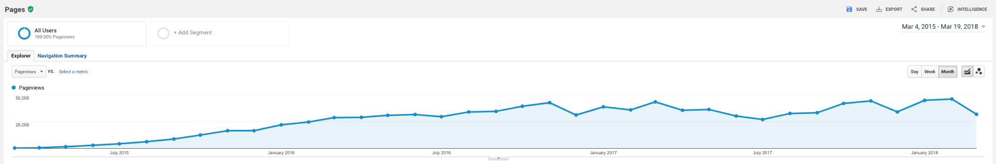 The page views over time for one of our clients