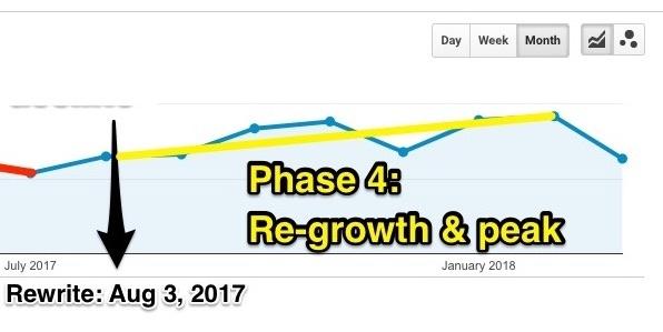 Phase 4: Re-growth & peak