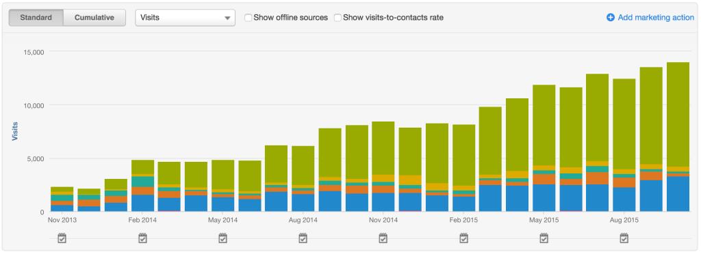 All sources - website visits
