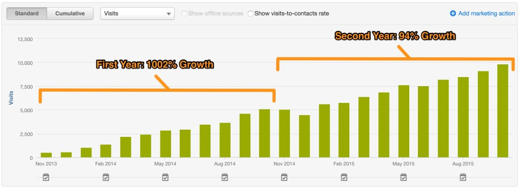 All inbound visits - 1002% growth year one; 94% growth year two