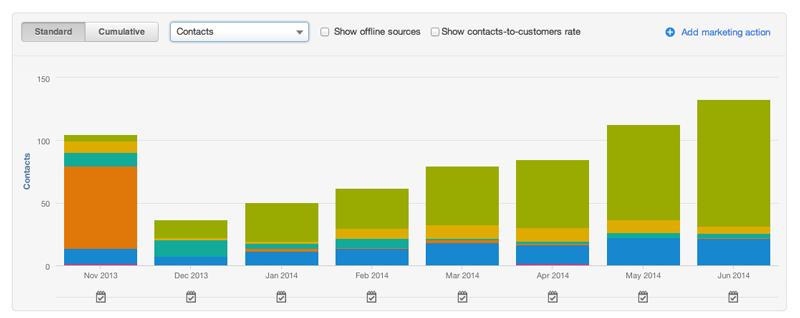 Lead Generation - HubSpot Experiment - May - June 2014