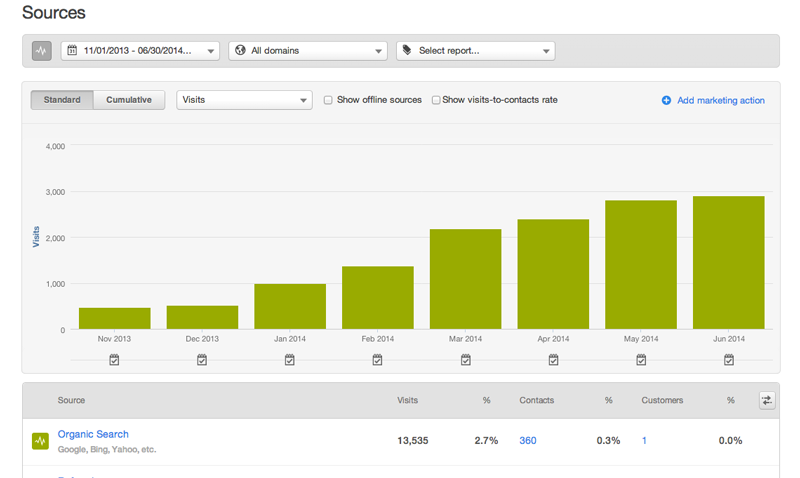 Organic Traffic - HubSpot Experiment - May June