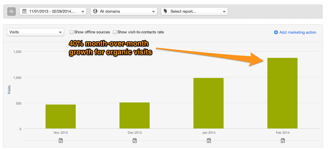 Organic Visits - HubSpot After 4 Months