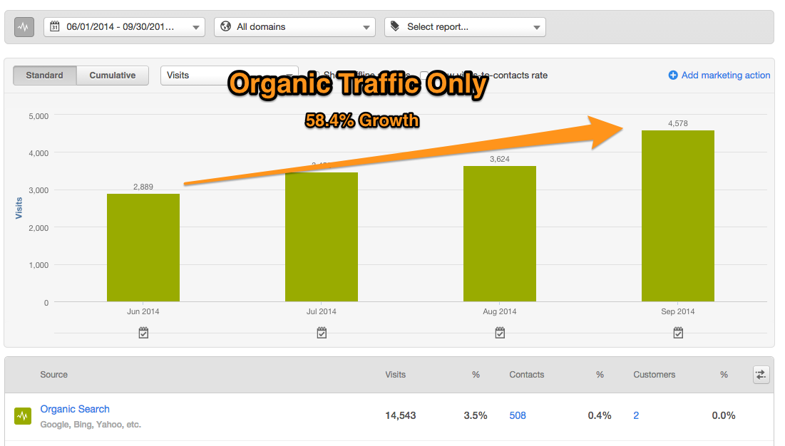 Organic Traffic - July - September 2014 - HubSpot Report