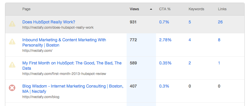 Page Performance in HubSpot Review