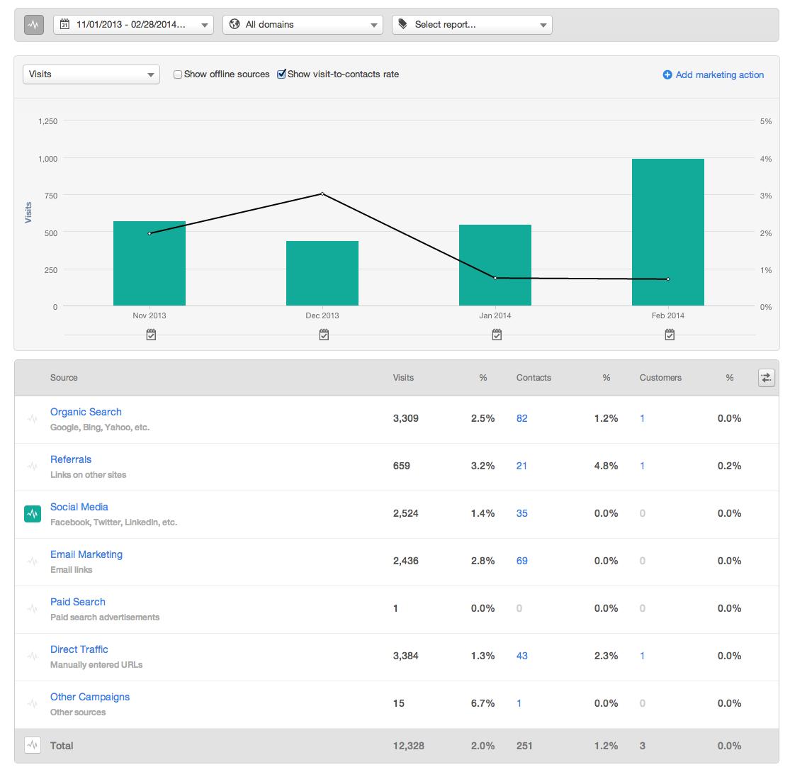 Social Media - 4 Months on HubSpot