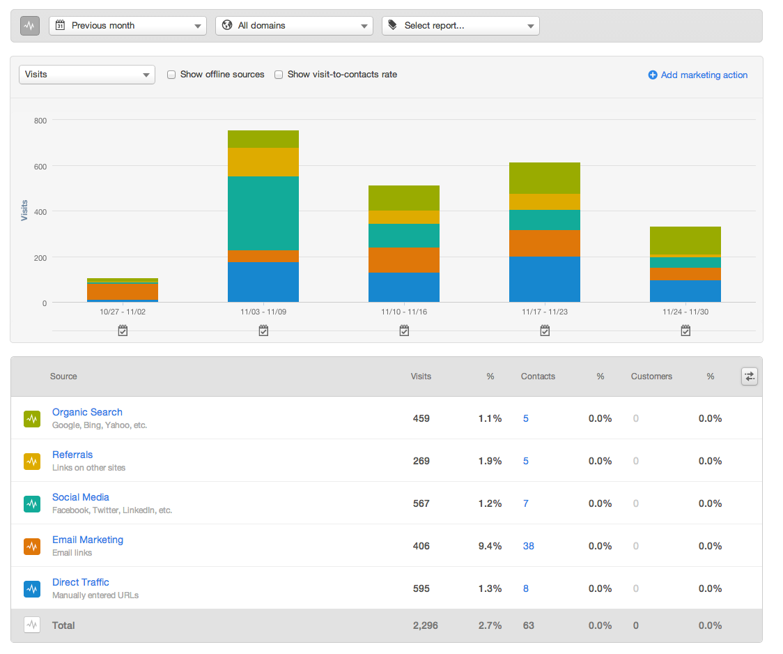 Traffic Sources - HubSpot Experiment - Month 1
