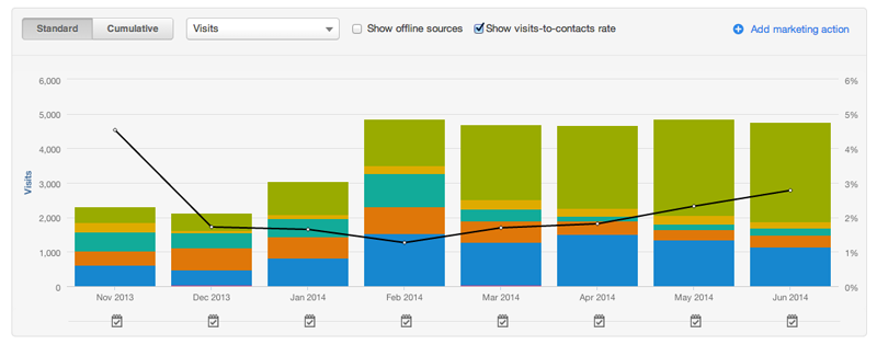 Visit to Lead Conversion Rate - HubSpot Lead Generation