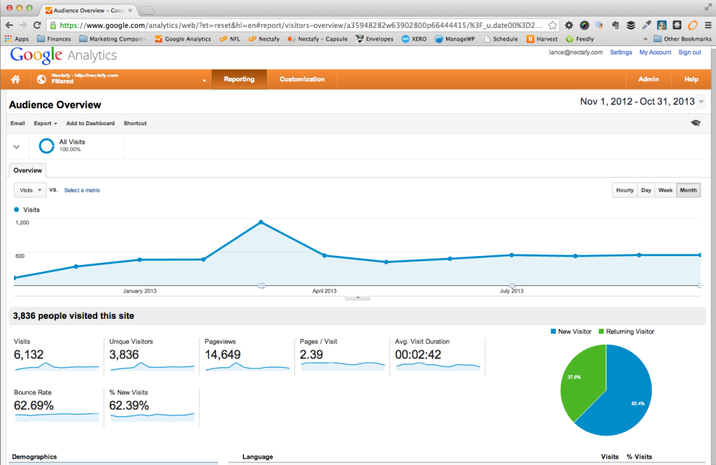 Unique Website Visitors for 2013 - Before HubSpot
