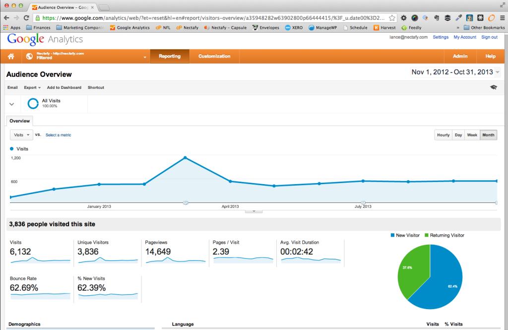 Unique Website Visitors for 2013 - Before HubSpot
